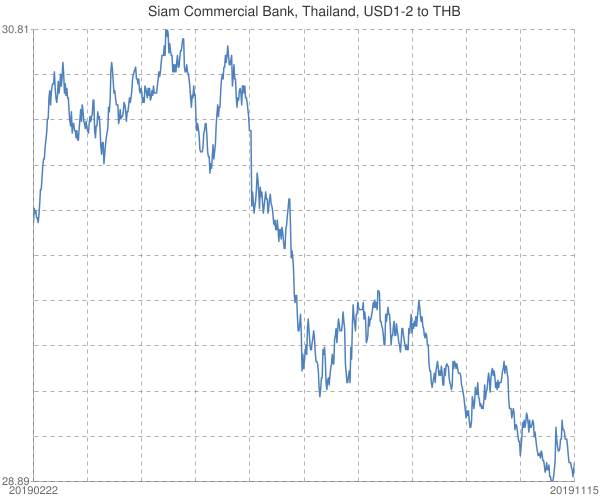 Siam+Commercial+Bank%2c+Thailand%2c+USD1-2+to+THB