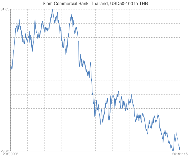 Siam+Commercial+Bank%2c+Thailand%2c+USD50-100+to+THB