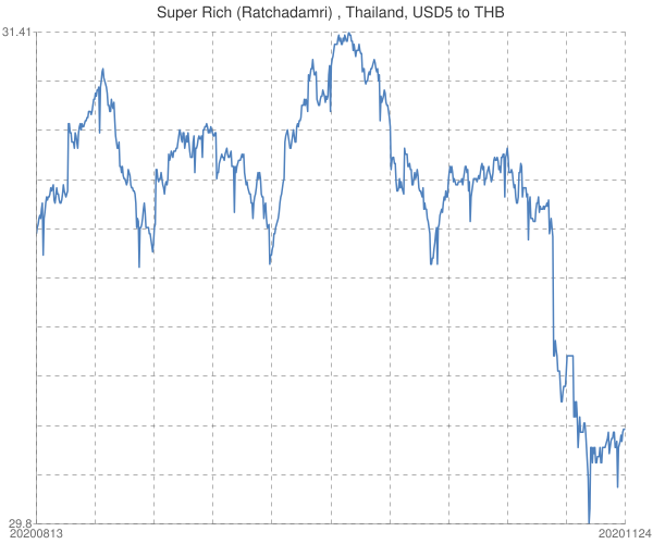 Super+Rich+(Ratchadamri)+%2c+Thailand%2c+USD5+to+THB