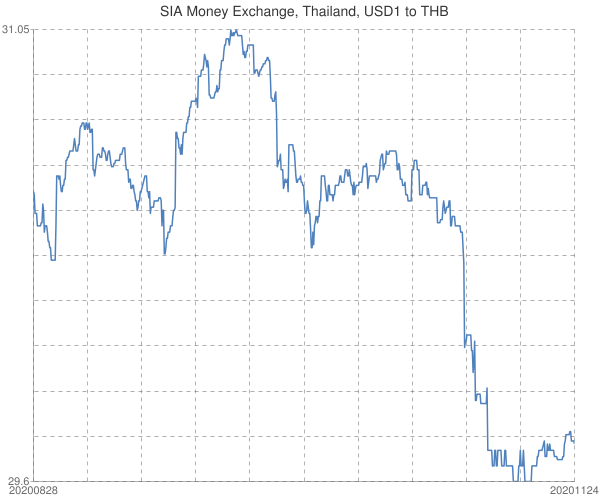 SIA+Money+Exchange%2c+Thailand%2c+USD1+to+THB