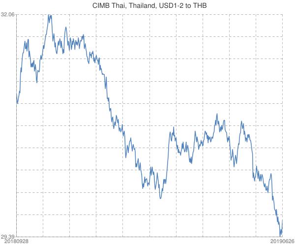 CIMB+Thai%2c+Thailand%2c+USD1-2+to+THB