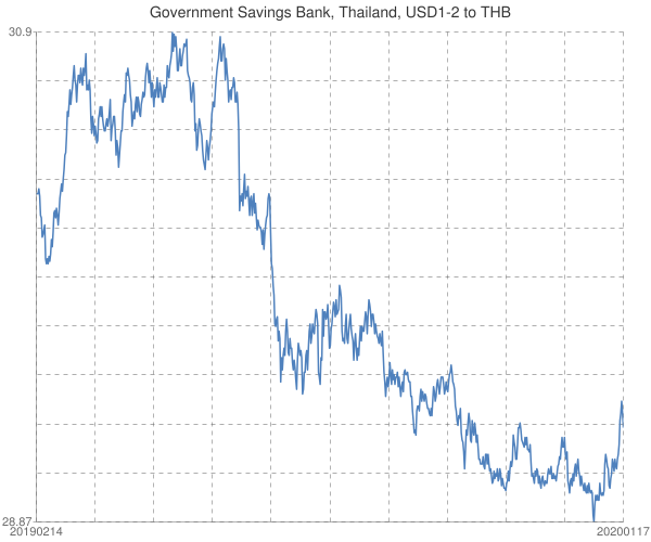 Government+Savings+Bank%2c+Thailand%2c+USD1-2+to+THB