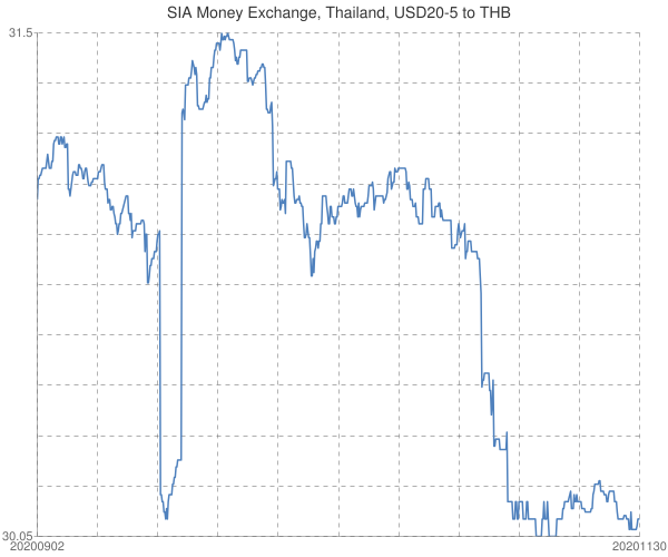 SIA+Money+Exchange%2c+Thailand%2c+USD20-5+to+THB