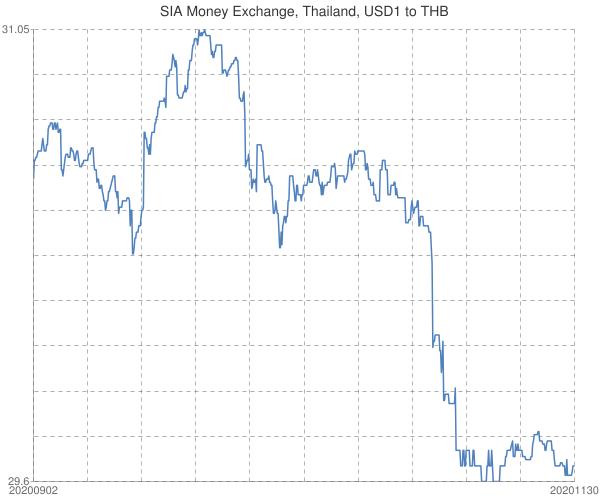 SIA+Money+Exchange%2c+Thailand%2c+USD1+to+THB