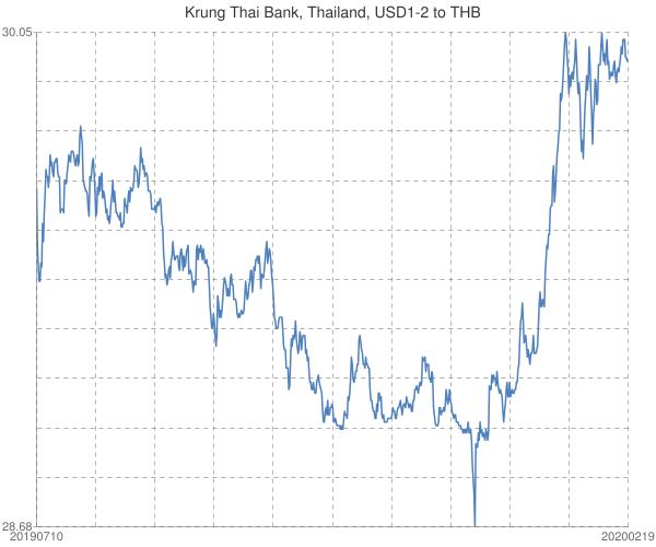 Krung+Thai+Bank%2c+Thailand%2c+USD1-2+to+THB