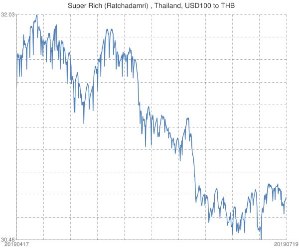 Super+Rich+(Ratchadamri)+%2c+Thailand%2c+USD100+to+THB
