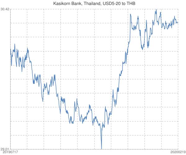 Kasikorn+Bank%2c+Thailand%2c+USD5-20+to+THB