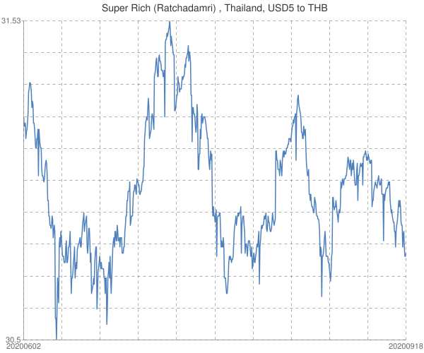 Super+Rich+(Ratchadamri)+%2c+Thailand%2c+USD5+to+THB