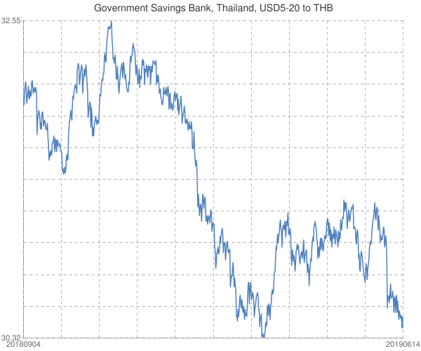 Government+Savings+Bank%2c+Thailand%2c+USD5-20+to+THB
