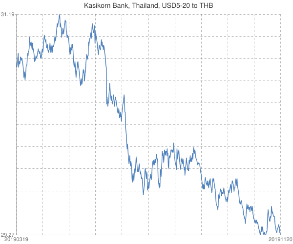 Kasikorn+Bank%2c+Thailand%2c+USD5-20+to+THB