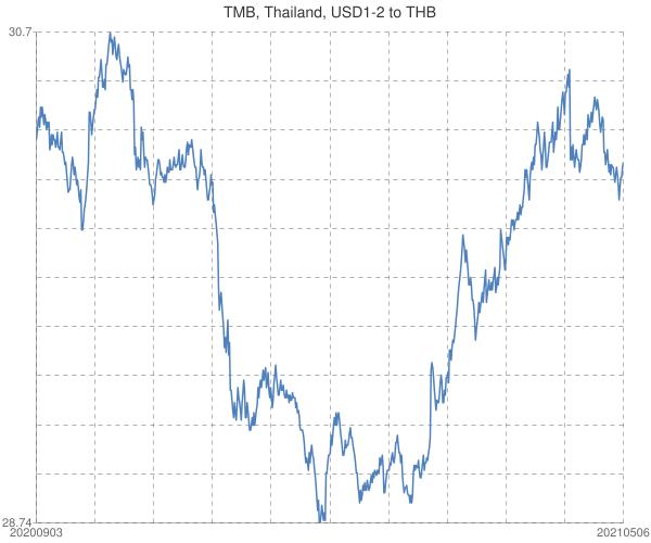 TMB%2c+Thailand%2c+USD1-2+to+THB