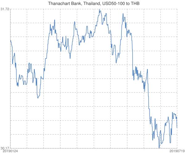 Thanachart+Bank%2c+Thailand%2c+USD50-100+to+THB