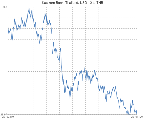 Kasikorn+Bank%2c+Thailand%2c+USD1-2+to+THB