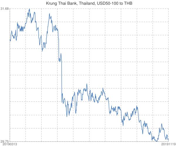 Krung+Thai+Bank%2c+Thailand%2c+USD50-100+to+THB