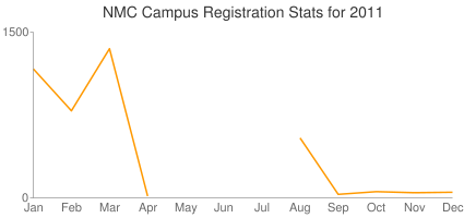 NMC Campus Registration Stats for 2011