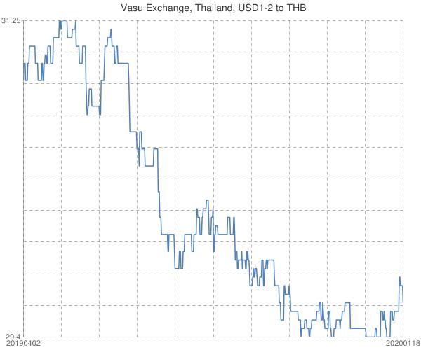 Vasu+Exchange%2c+Thailand%2c+USD1-2+to+THB