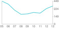 Google Chart