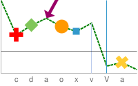 Line chart with 20 pixel red cross, 20 pixel green diamond, 9 pixel purple arrow, 20 pixel orange circle, 10 pixel blue square, 1 pixel pale gray vertical line, 1 pixel blue line and a 20 pixel yellow cross all drawn on the data points of a single line. A thin black horizontal line intersects the vertical line v at point 7