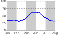 Blue line chart with alternating gray and white stripes from left to right