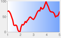 Red line chart with pale gray background and chart area in a white to blue linear gradient from left to right