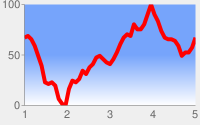 Red line chart with pale gray background and chart area in a white to blue vertical linear gradient from bottom to top