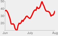 Red line chart with pale gray background