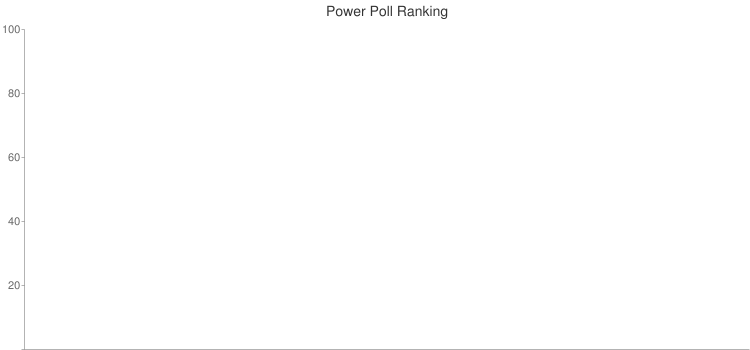 Power Poll Ranking