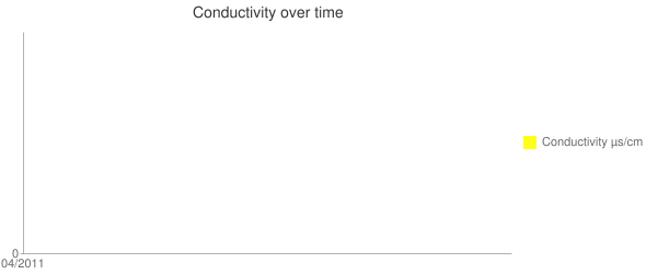 Conductivity over time Line chart