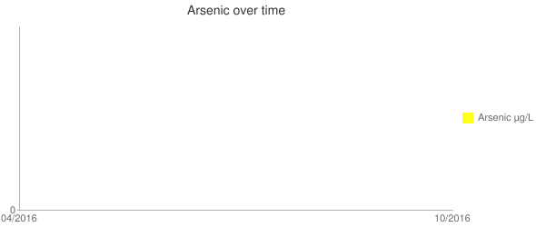 Arsenic over time Line chart