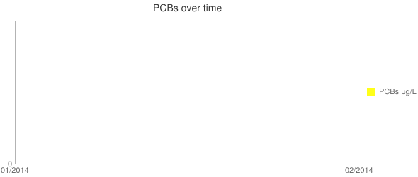 PCBs over time Line chart