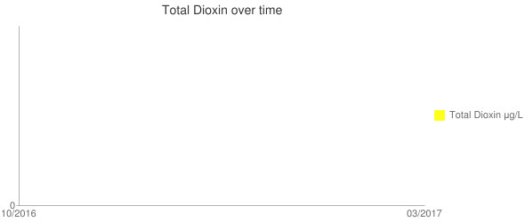 Total Dioxin over time Line chart