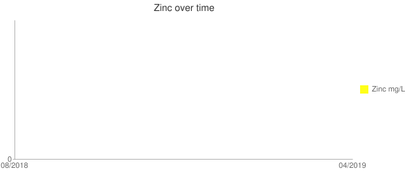 Zinc over time Line chart