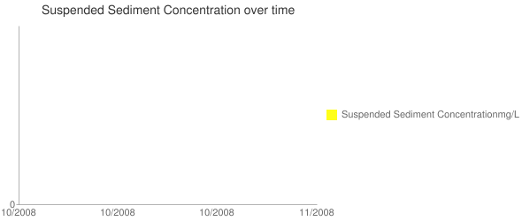 Suspended Sediment Concentration over time Line chart