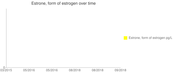 Estrone, form of estrogen over time Line chart