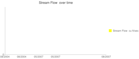 Stream Flow  over time Line chart