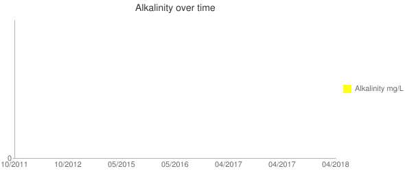 Alkalinity over time Line chart