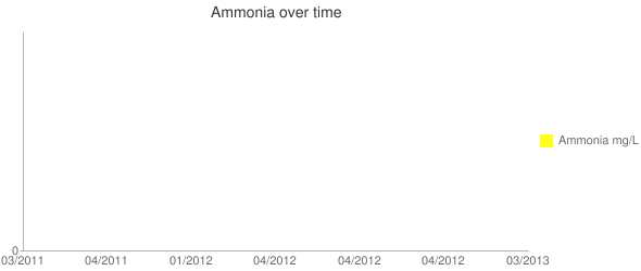 Ammonia over time Line chart