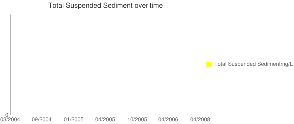 Total Suspended Sediment over time Line chart
