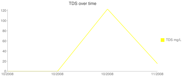 TDS over time Line chart