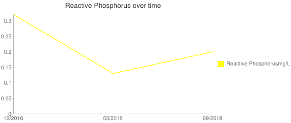 Reactive Phosphorus over time Line chart