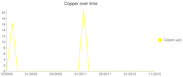 Copper over time Line chart