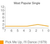 Most Viewed Single