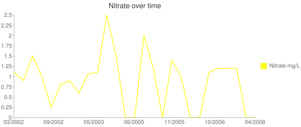 Nitrate over time Line chart