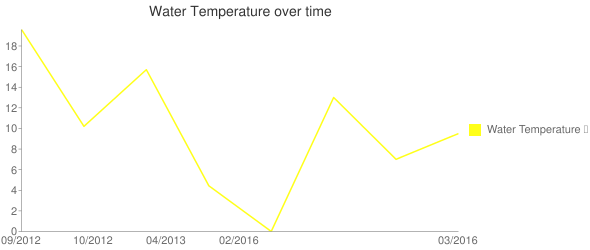 Water Temperature over time Line chart