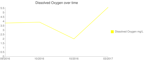 Dissolved Oxygen over time Line chart
