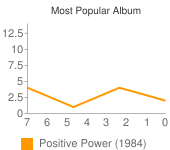 Most Popular Album