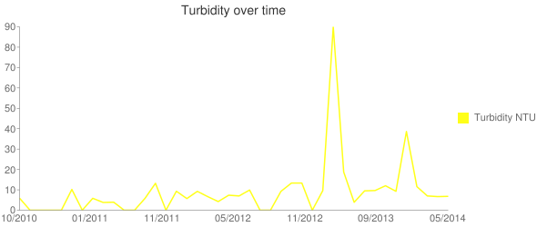 Turbidity over time Line chart