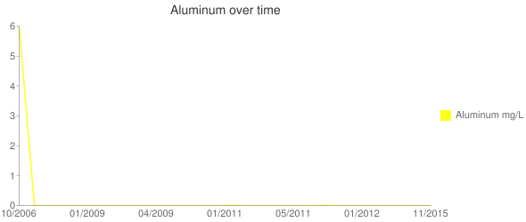 Aluminum over time Line chart