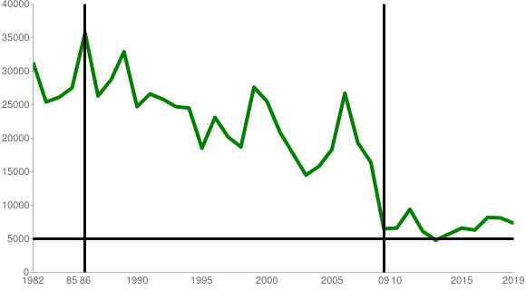 麻雀年間平均費用