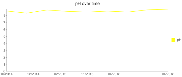 pH over time Line chart